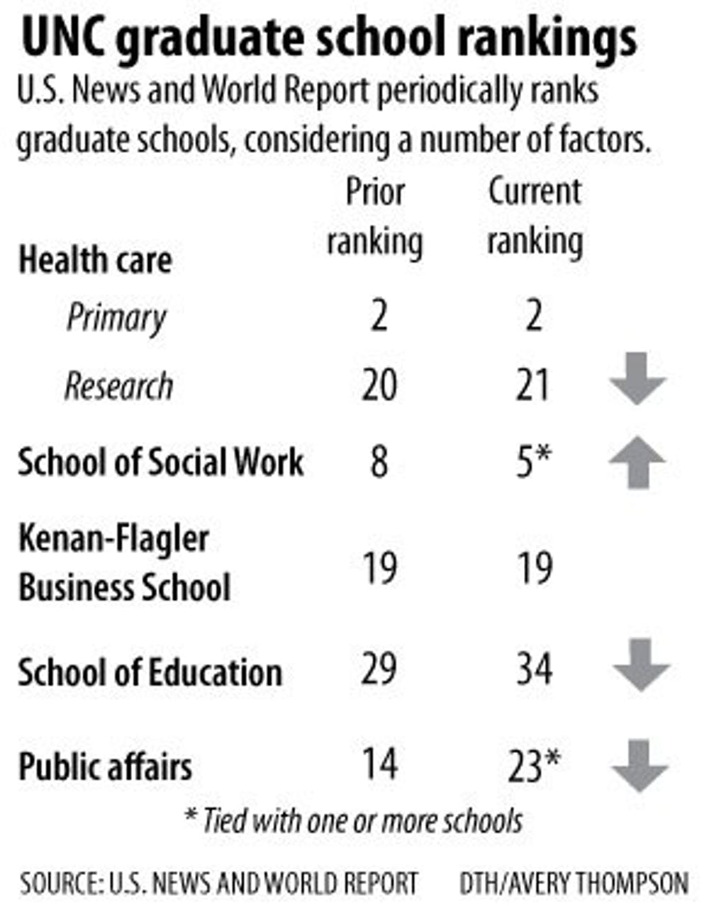 UNC's grad schools see new rankings in U S  News and World
