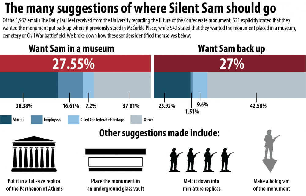 Vaults, concrete and holograms: Here's what people wanted done with Silent Sam