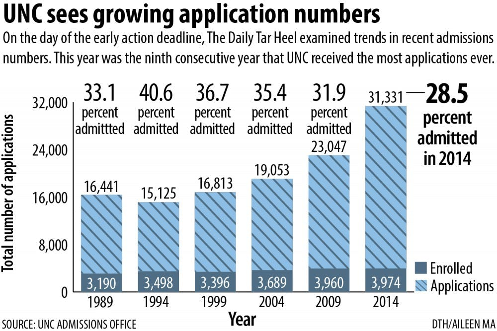 unc acceptance rate declines the daily tar heel