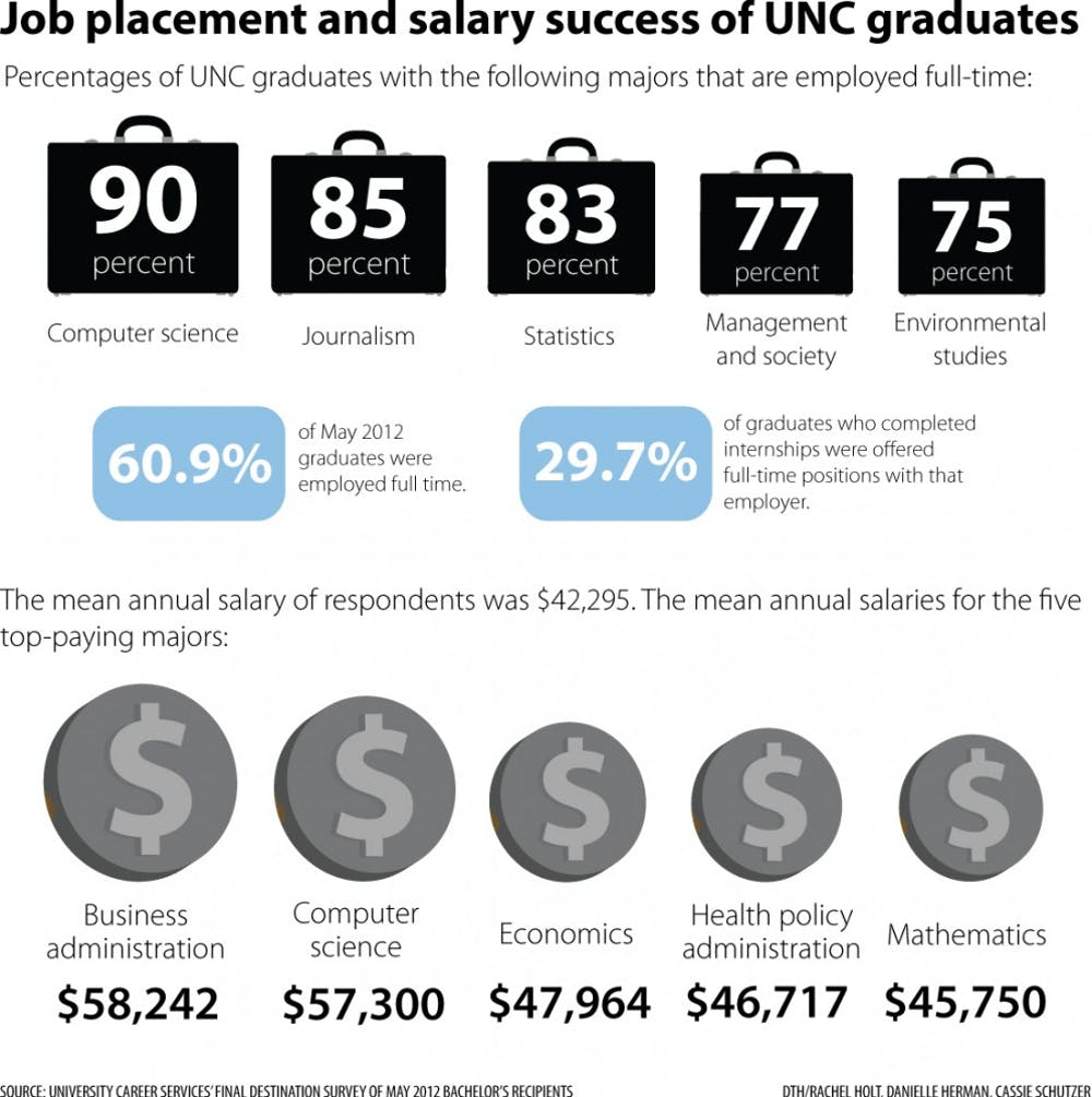 Salary impacts job hunts for UNC-system graduates