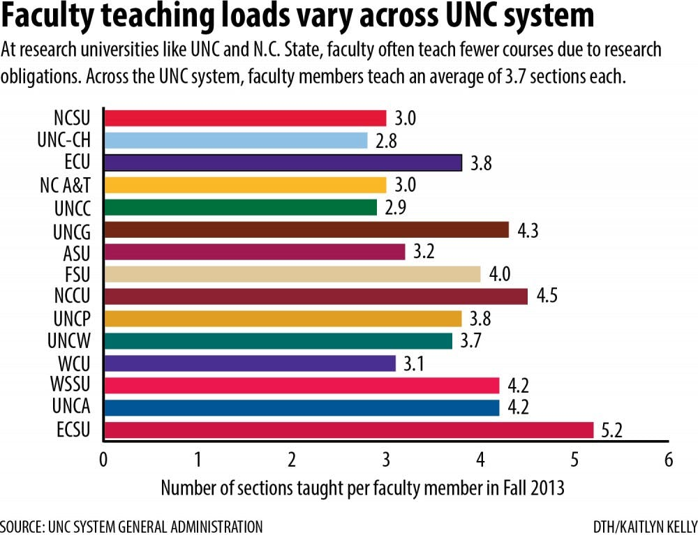 Proposal would require UNC professors to teach eight courses a year