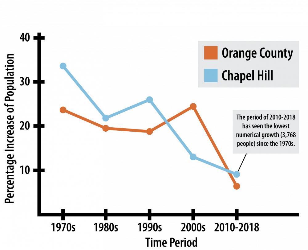 Chapel Hill's population growth dropped off in the last