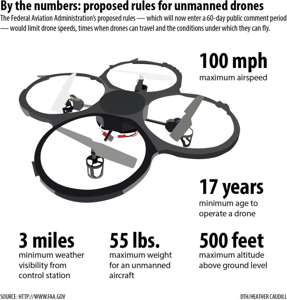 Rules for domestic drones unveiled