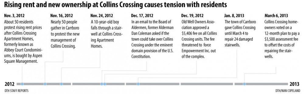 Collins Crossing resident evicted due to rising rent costs