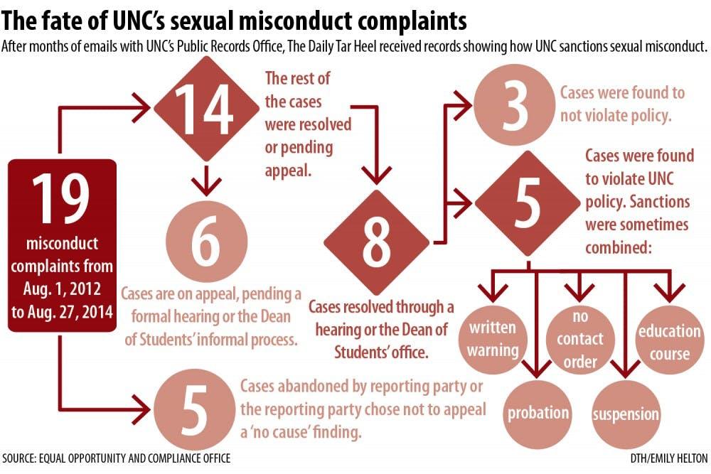 Data shows prosecutors ignore campus assault