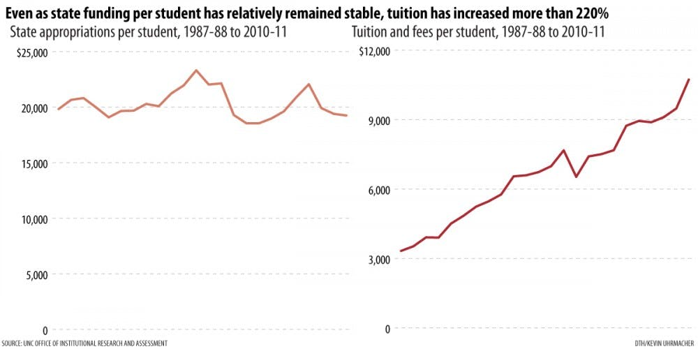 Experts differ on the source  of rising college costs