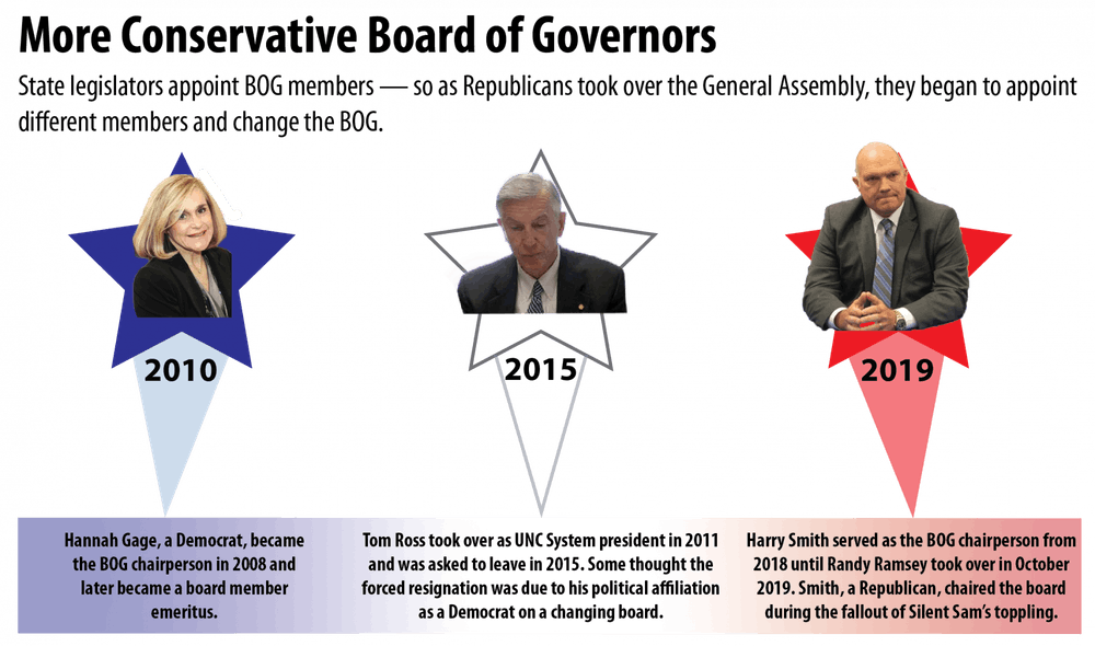 How the Republican takeover of the General Assembly changed the UNC System