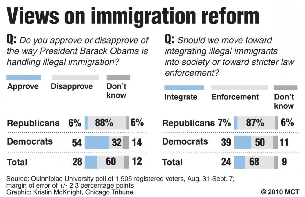 Immigration reform still requires review for success