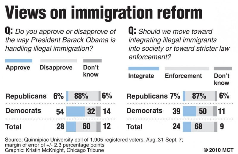20100916 Immigration poll