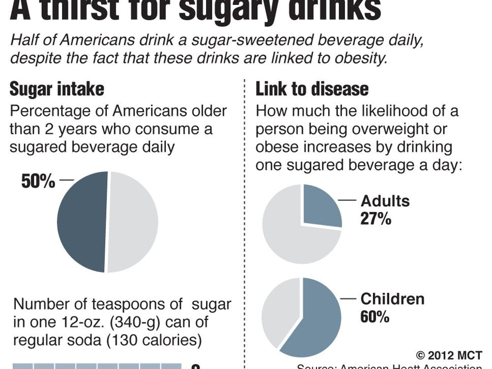 Charts showing percentage of Americans who drink sugary beverages every day and the likelihood of their being obese. Chicago Tribune 2012  BC-SODA-CALORIES-2ND-LEDE:TB, Chicago Tribune by John Byrne and Monica Eng  07000000; 10000000; HTH; krtfeatures features; krthealth health; krtlifestyle lifestyle; krtnational national; leisure; LIF; MED; krt; mctgraphic; 07017003; HEA; illness; obesity obese fat; 10003000; FEA; gastronomy; krtfood food; LEI; krtnamer north america; u.s. us united states; USA; chart; adult; child children; daily consumption consume; disease; drink beverage soda; energy sports drink; intake; overweight; soft drink; sugar sugary; sweetened; tb contributed; 2012; krt2012
