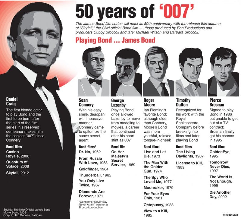 """A look at the past James Bond movies and the actors who have played British agent """"007""""; """"Skyfall,"""" starring Daniel Craig, is the first Bond movie in four years and the 23rd film in the 50 year run of the series. MCT 2012  With JAMESBOND, by MCT  01000000; 08000000; ACE; HUM; krtentertainment entertainment; krtfeatures features; krthumaninterest human interest; krtnational national; krtworld world; krt; 2012; krt2012; mctgraphic; 01005000; cinema; ENT; krtarts art; krtmovie movie film; 08003002; krtcelebrity celebrity; ODD; PEO; people; GBR; krteurope europe; krtnamer north america; u.k. uk united kingdom; u.s. us united states; USA; chart; drawing; timeline chronology chrono; 50 50th anniversary; actor; cubby broccoli; daniel craig; george lazenby; james bond; movie; pierce brosman; roger moore; sean connery; skyfall; timothy dalton; krt mct; carr; goheen; 007; jamesbond"""