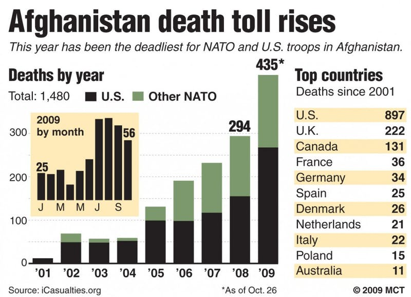 20091026 USAFGHAN deaths