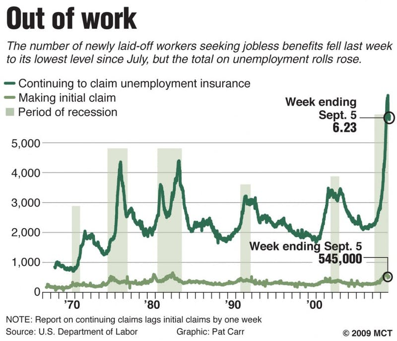 Chart showing total number of Americans claiming unemployment insurance and the number filing new claims, weekly since 1967. MCT 2009  04000000; 09000000; FIN; krtbusiness business; krtlabor labor; krtnational national; LAB; krt; 2009; krt2009; mctgraphic; 04017000; krteconomy economy; krtnamer north america; krtusbusiness; u.s. us united states; 04018000; 09003002; 09009000; employment; job layoff; jobless rate; unemployment; USA; chart; carr; jobless claim claims initial continuing total; krt mct