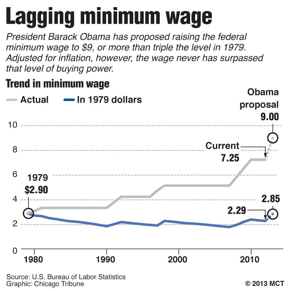 Say no to minimum pay raise