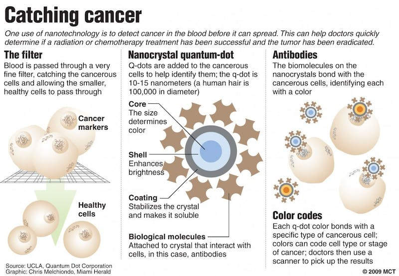 Graphic explains how nanotechnology is now being used to detect cancer in blood before it can spread. Miami Herald 2009  With BC-SCI-NANOTECHNOLOGY:MI, Miami Herald by Fred Tasker  07000000; 13000000; HTH; krthealth health; krtnational national; krtscience science; krtscitech; krtworld world; MED; SCI; TEC; krt; mctgraphic; 07001004; HEA; krtcancer cancer; krtdisease disease; 13019000; biotechnology; krttechnology technology; biological; biomolecules; blood; cancerous; chemotherapy; code; color; dot; identify; marker; melchiondo; molecule; nanocrystal; nanotechnology; q-dot; quantum; quantum-dot; tasker; treatment; tumor; mi contributed; 2009; krt2009