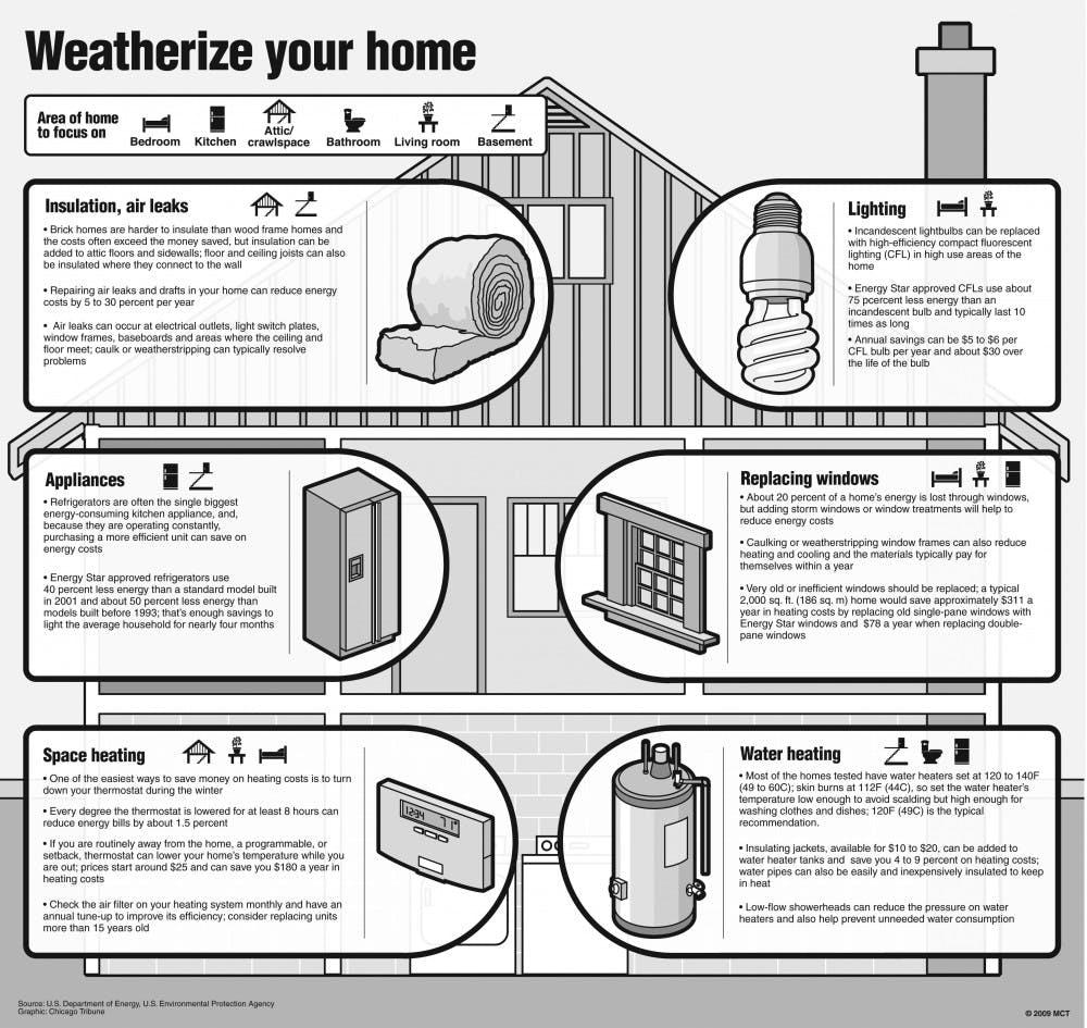 20090929-weatherize-home