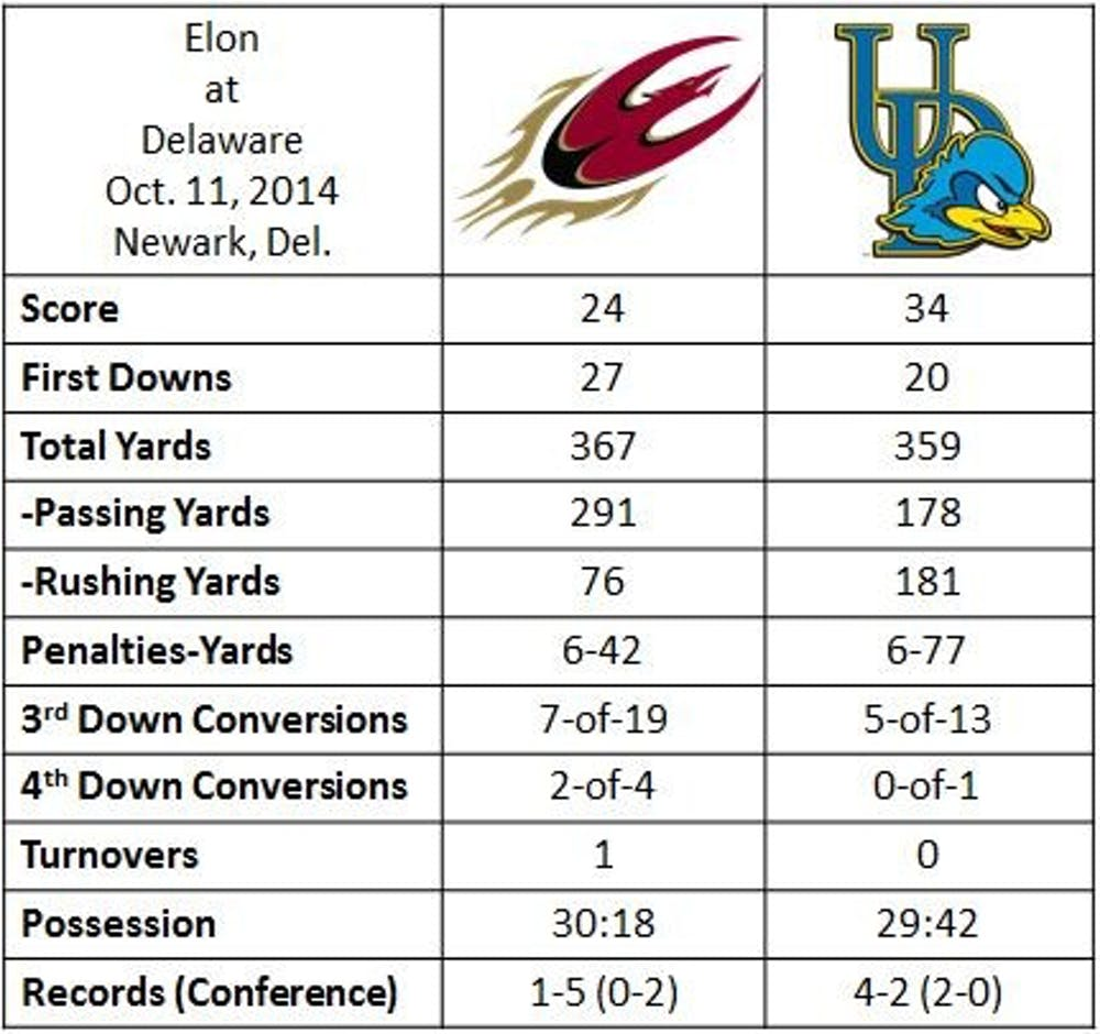 Elon surges, falls 34-24 at Delaware - Elon News Network