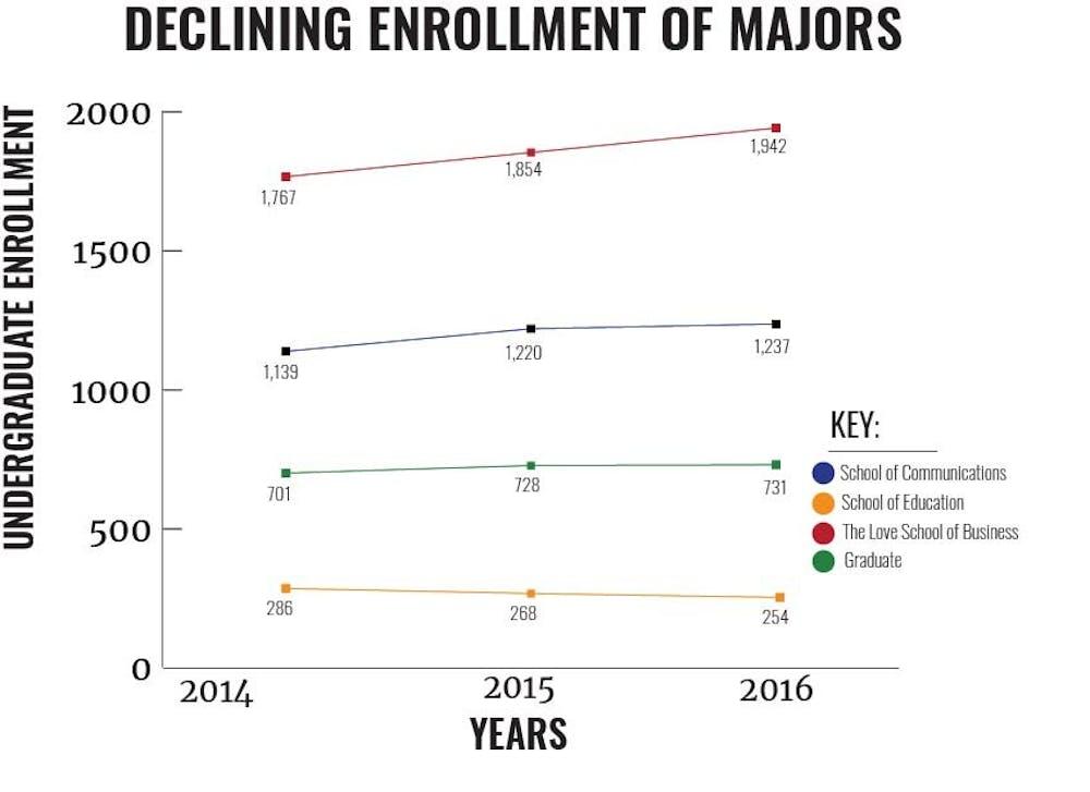 decliningenrollmentmajors