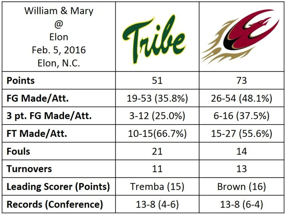 wbb_william_and_mary_stats