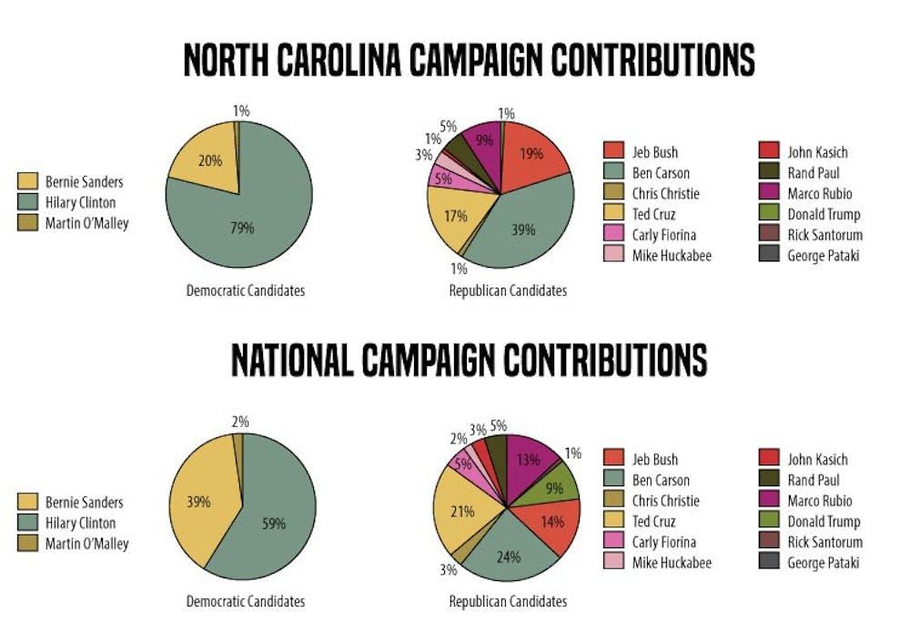 campaign_contributions