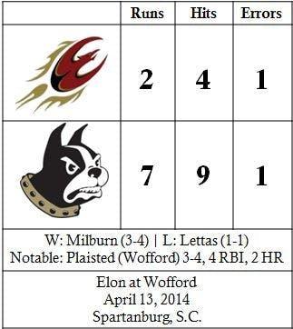 Wofford-baseball3