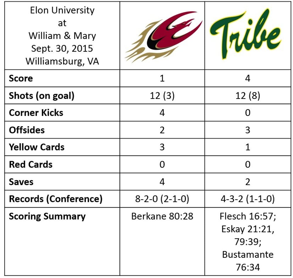 msoc_william_and_mary_stats