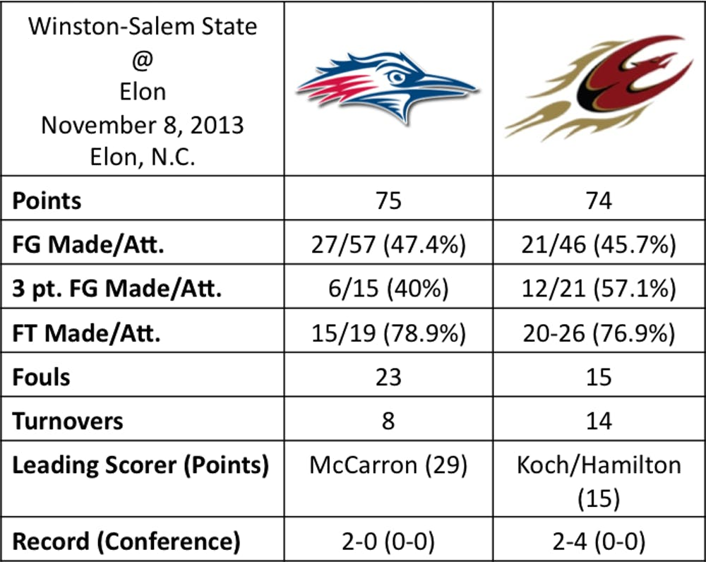 Comeback comes up short as Metro State holds off Elon men's