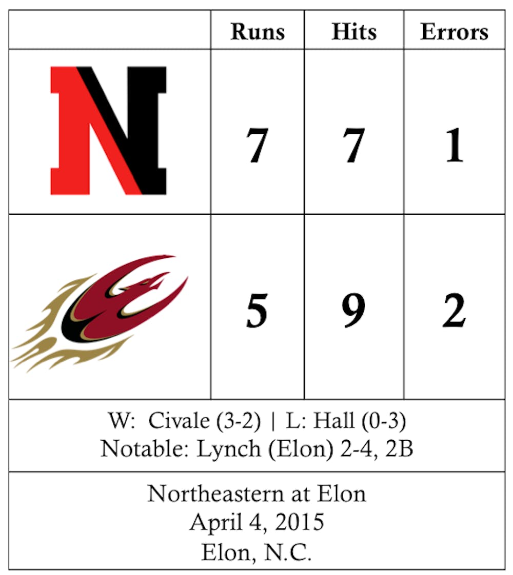 pitching struggles propel elon baseball to 7 5 loss elon news network elon news network