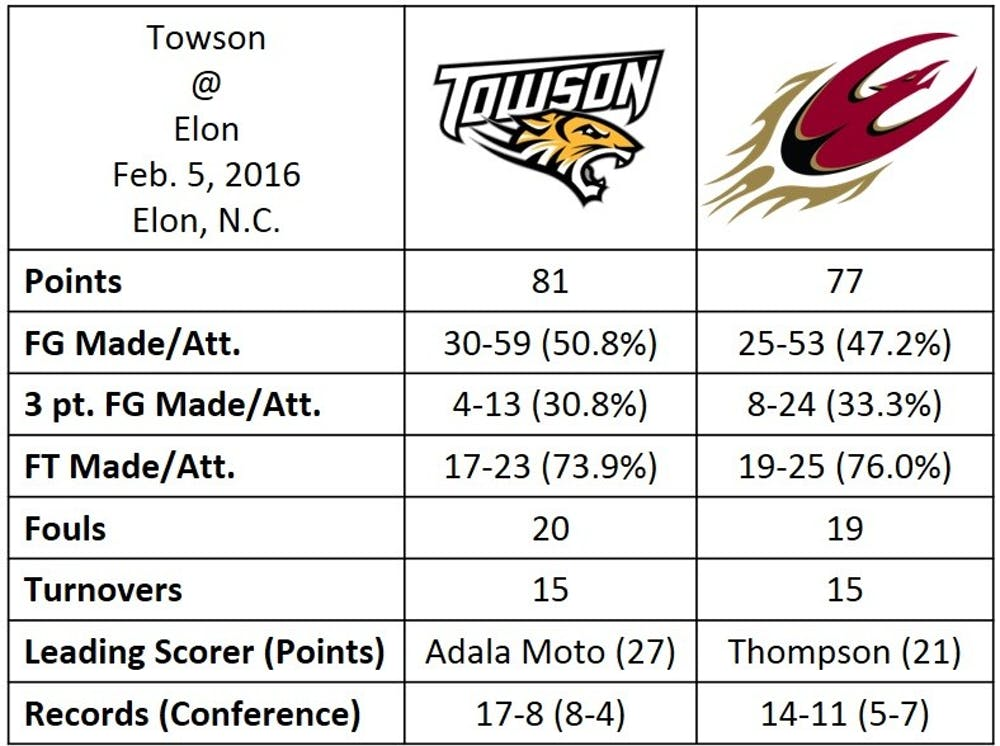 mbb_towson_stats