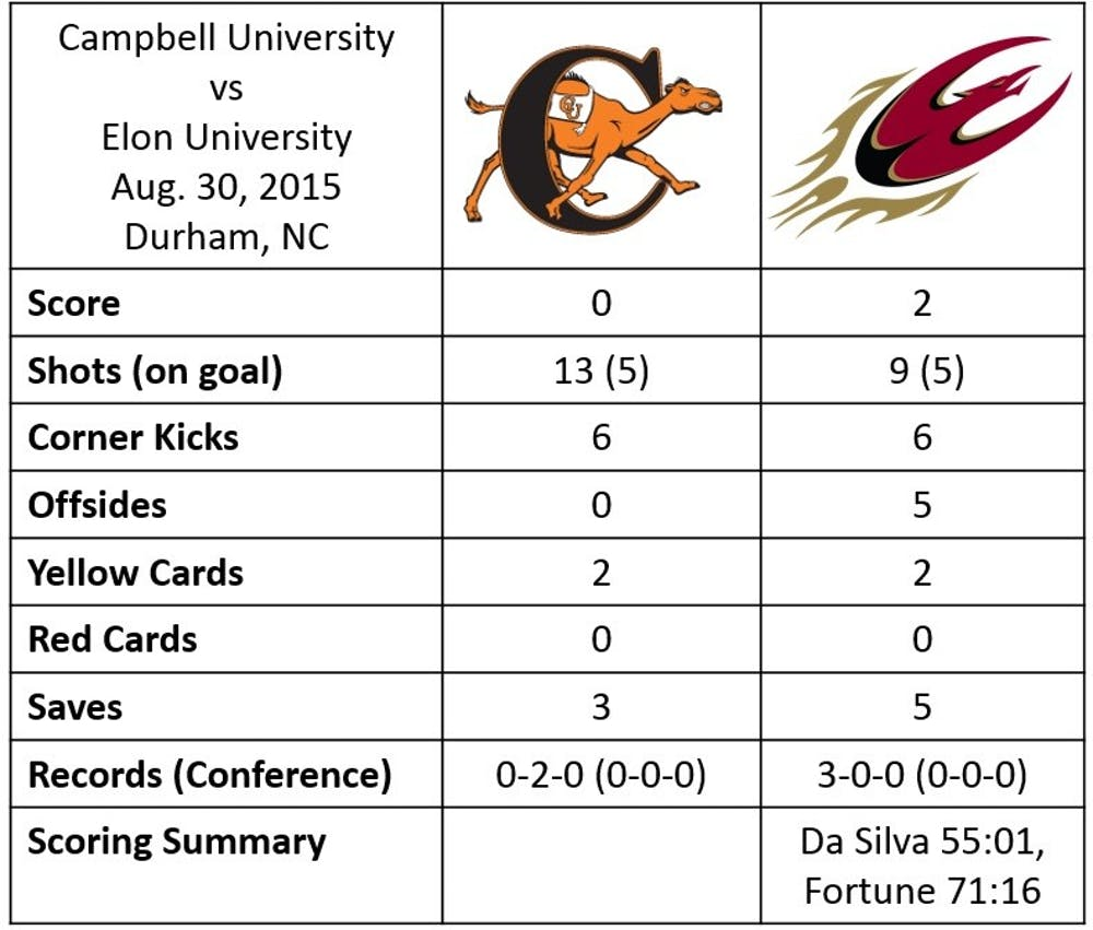 msoc_campbell_stats