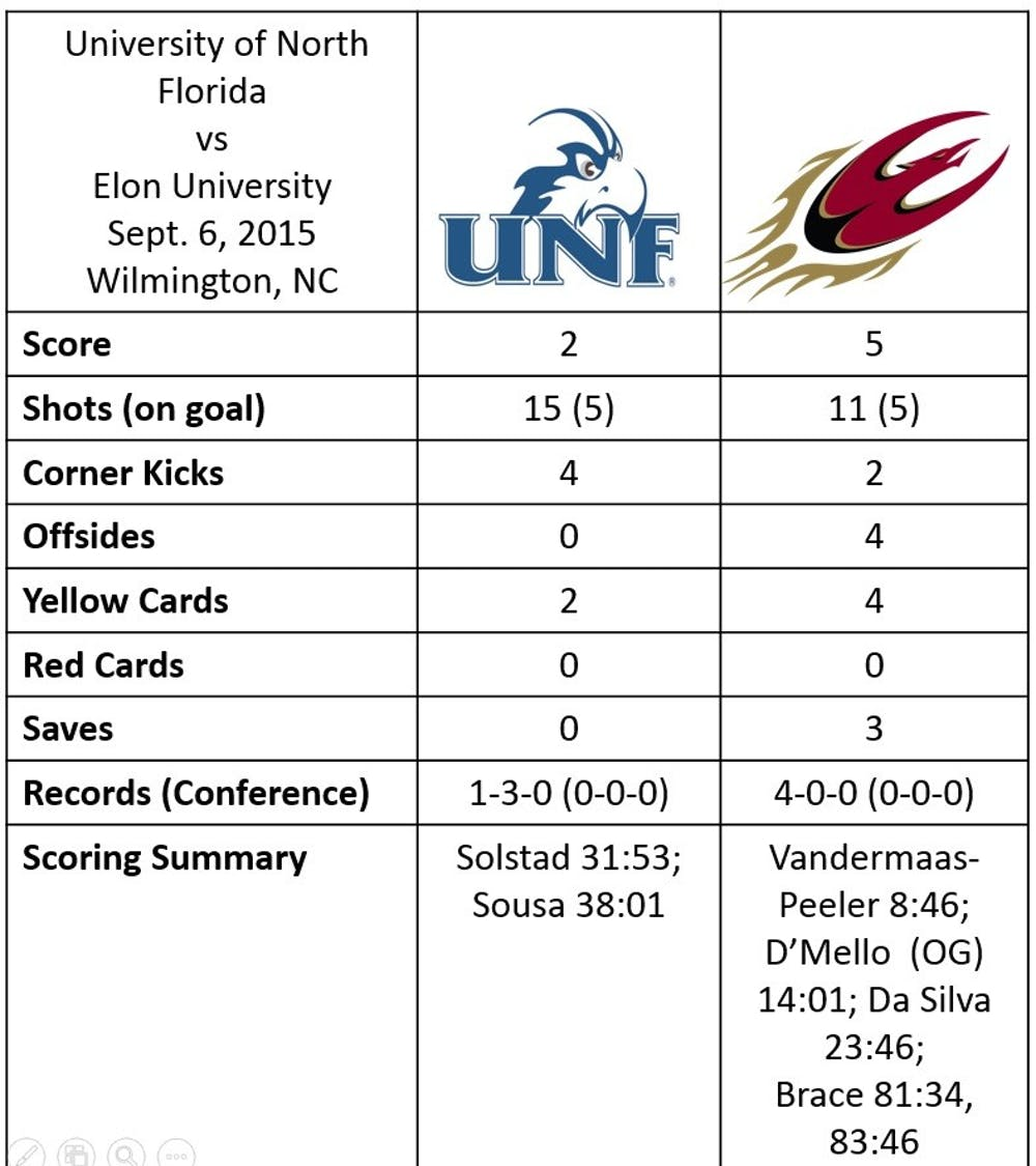 msoc_north_florida_stats