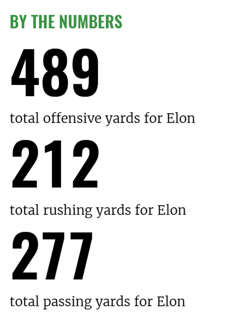 Legit at long last: Win over JMU redefining Elon football