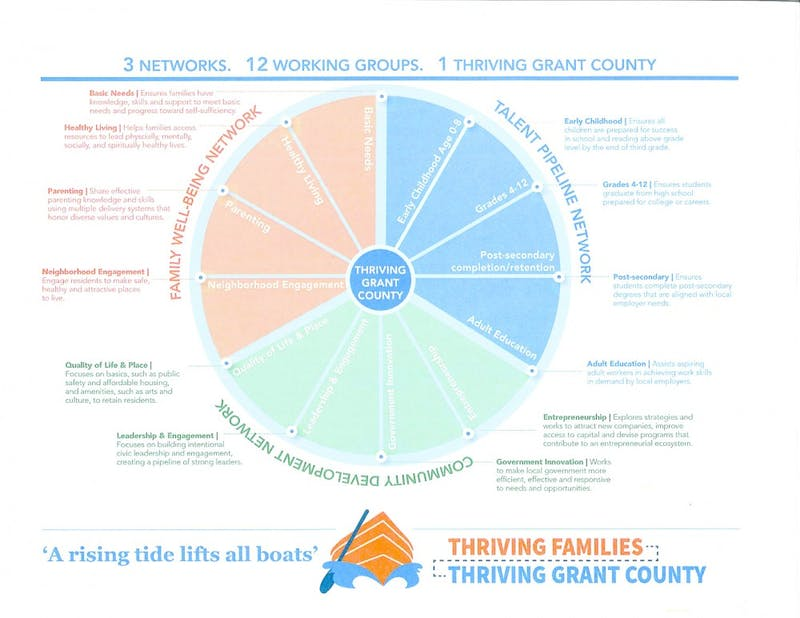 This chart explains the different areas of the Thriving Families, Thriving Grant County initiative. (Photograph provided by Cathy Weatherspoon)