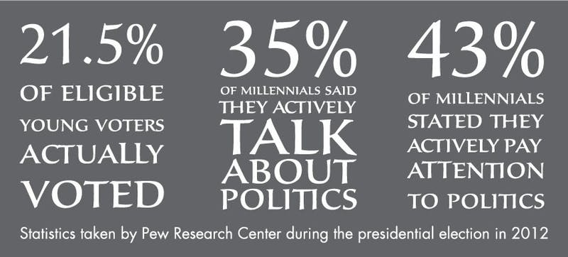 The majority of millennials show little interest in politics.