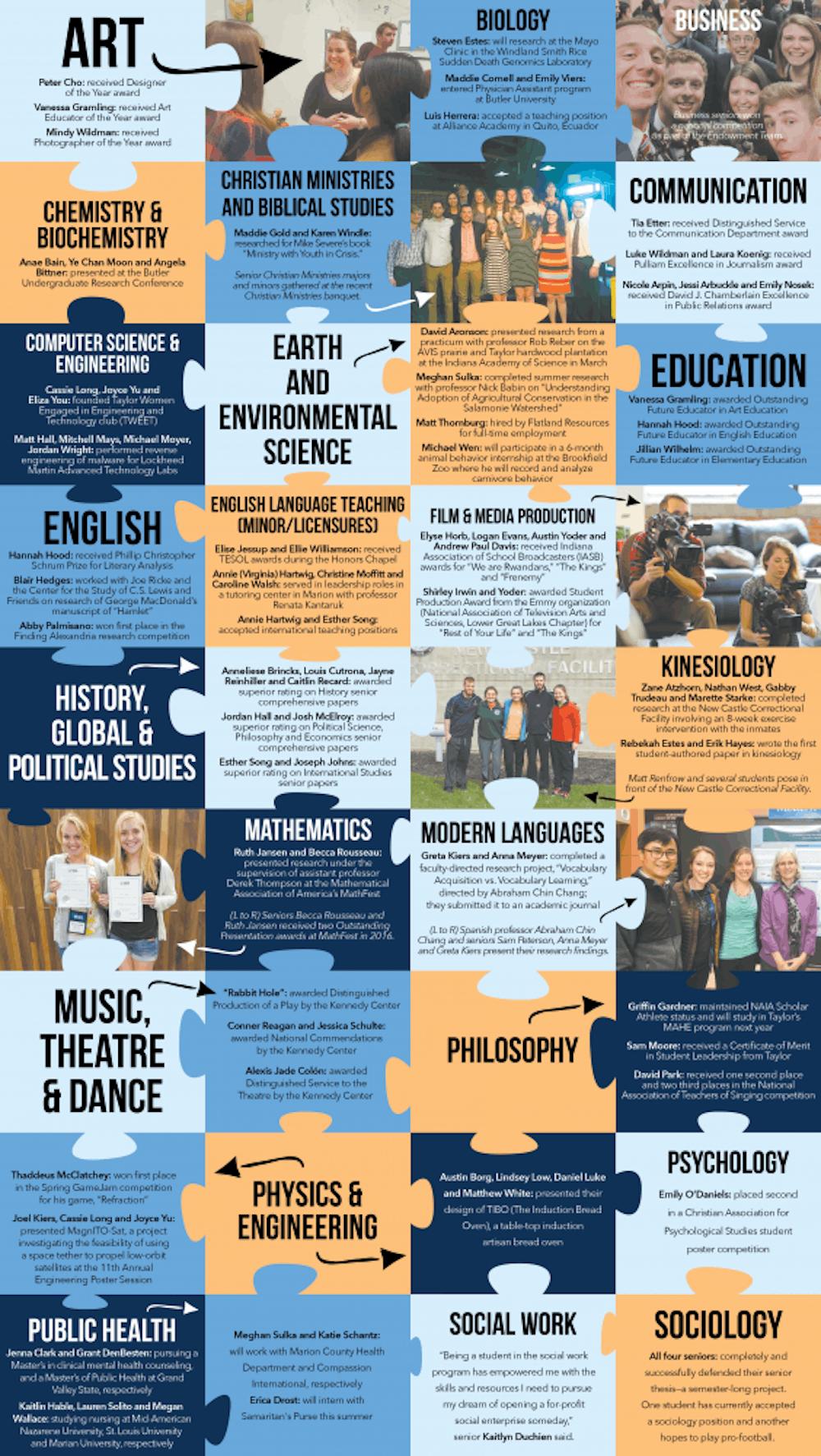 Academic highlights