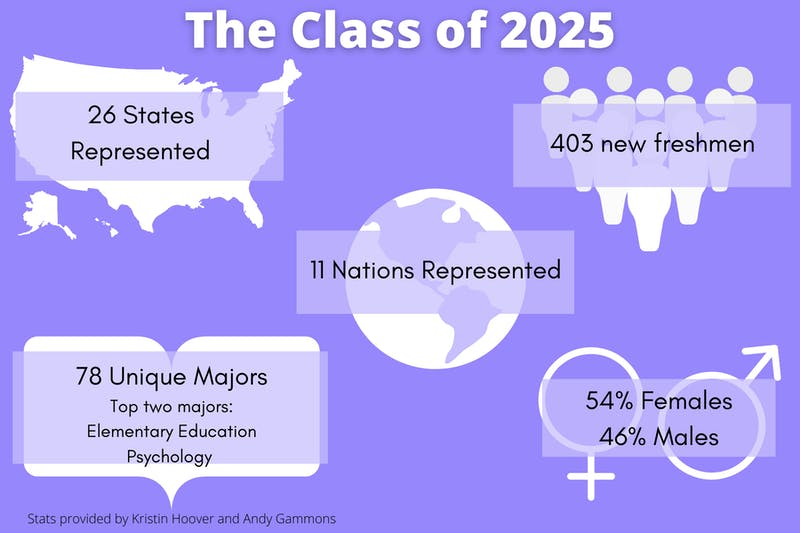 The class of 2025 in numbers.