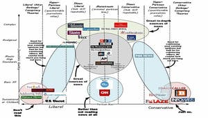 News sources' reliability graphic