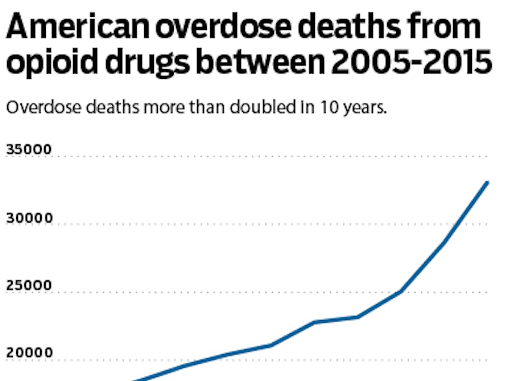 Between 2005-2010, opioid overdose deaths increased from 14,917 to 33,091 deaths.