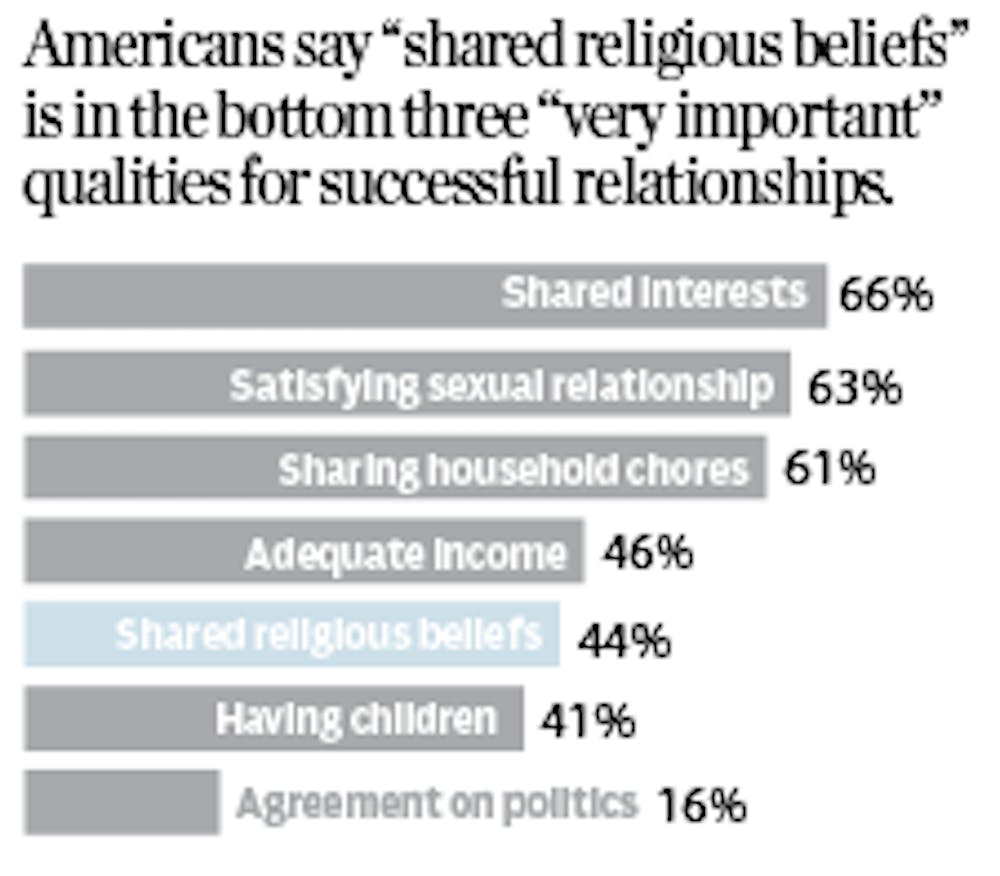"<p>Graduate student David&nbsp;Silverstein, who grew up in a interfaith household,&nbsp;said he wouldn't ever let religion stand in the way of a potential relationship.&nbsp;Americans say ""shared religious beliefs"" is in the bottom three ""very important"" qualities for successful relationships.</p>"