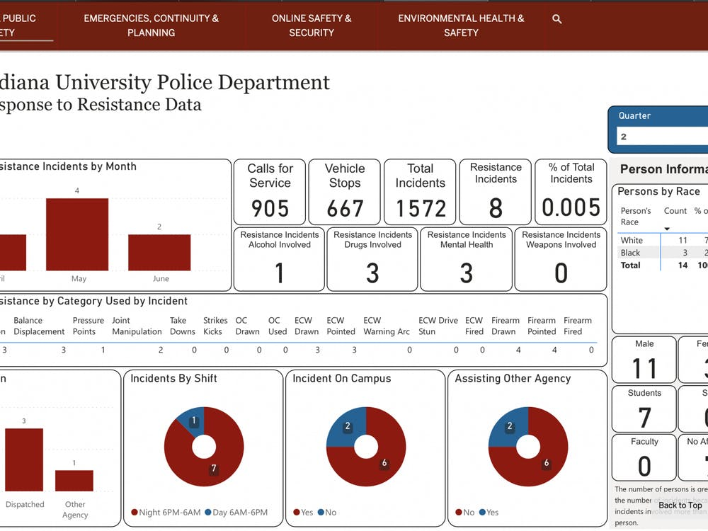 A screen grab from the IU Police Department data dashboard.