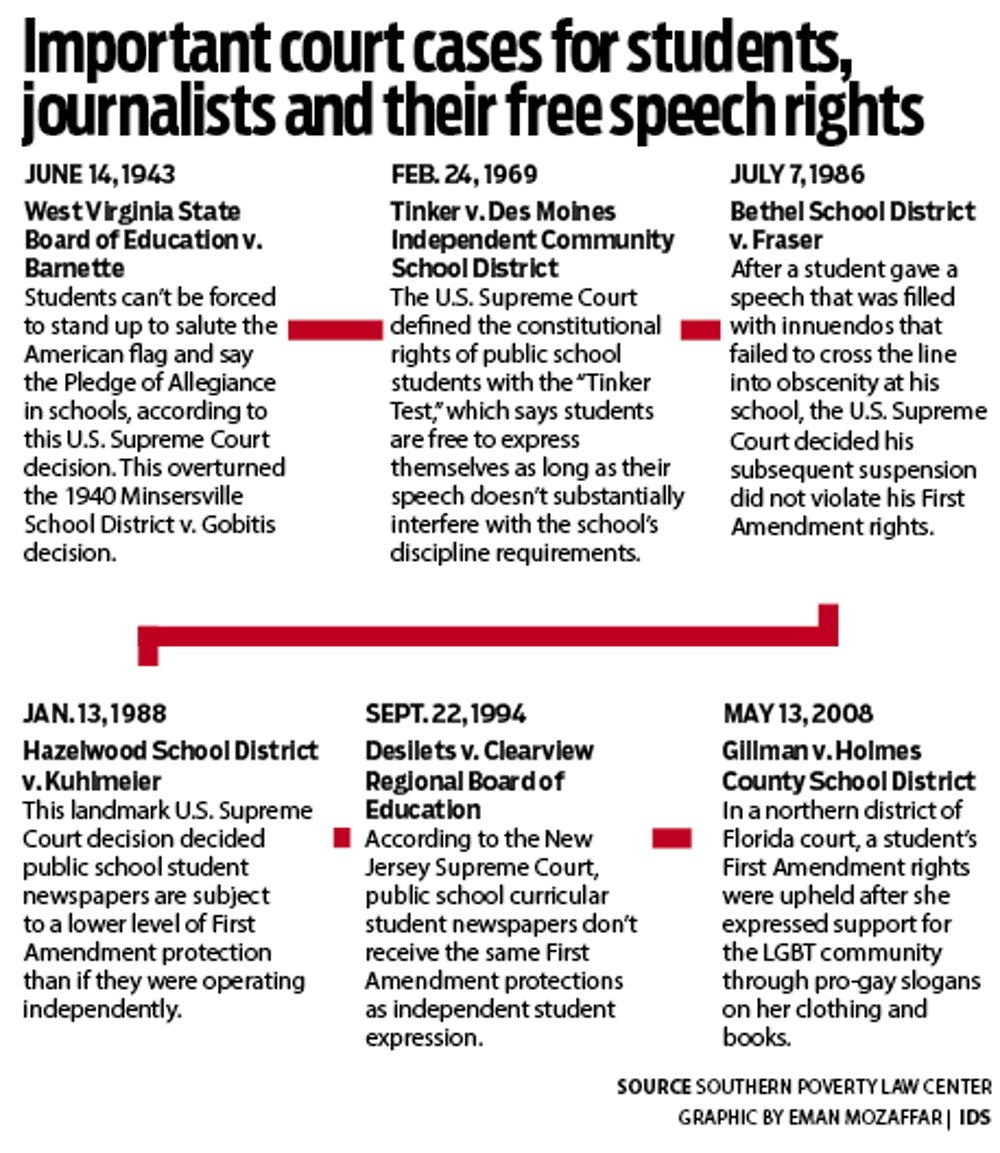 Important court cases for students, journalists and their