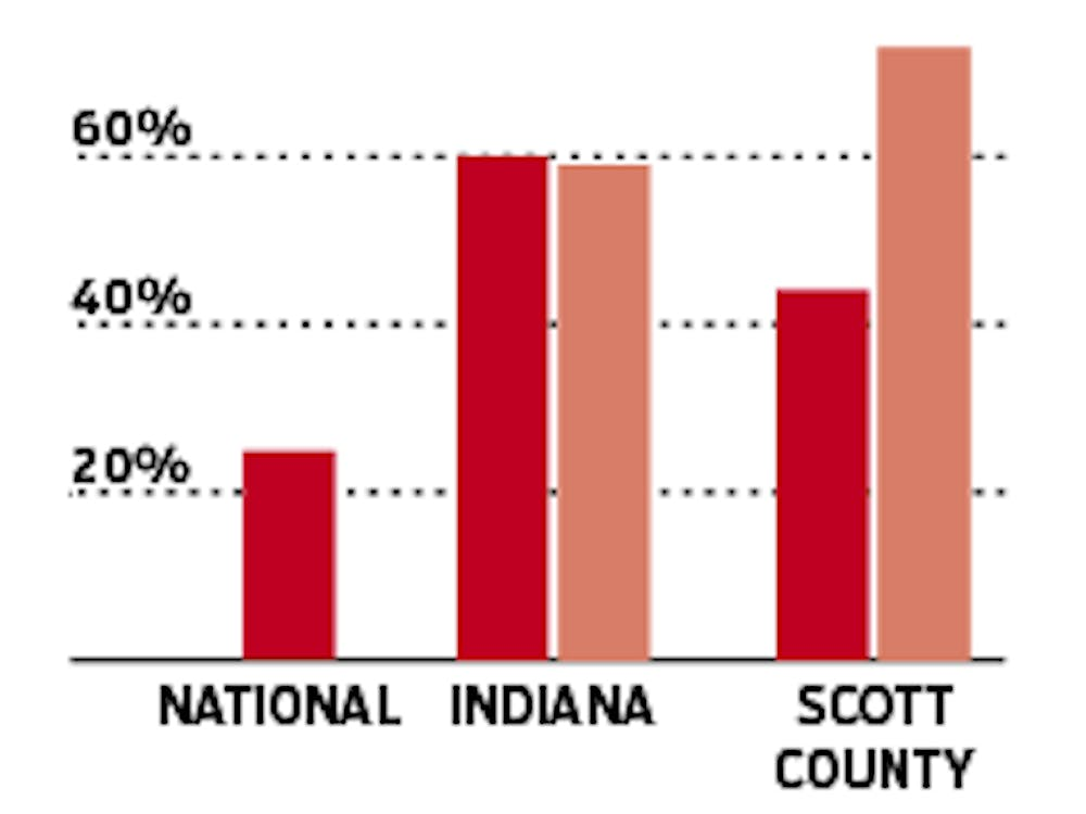 Virally surpassed people have a negligible amount of HIV in their blood. Through Dr. Cooke's work, the rate in Scott County is almost three times the national average.