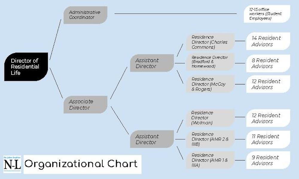 RA Organizational Chart.pdf
