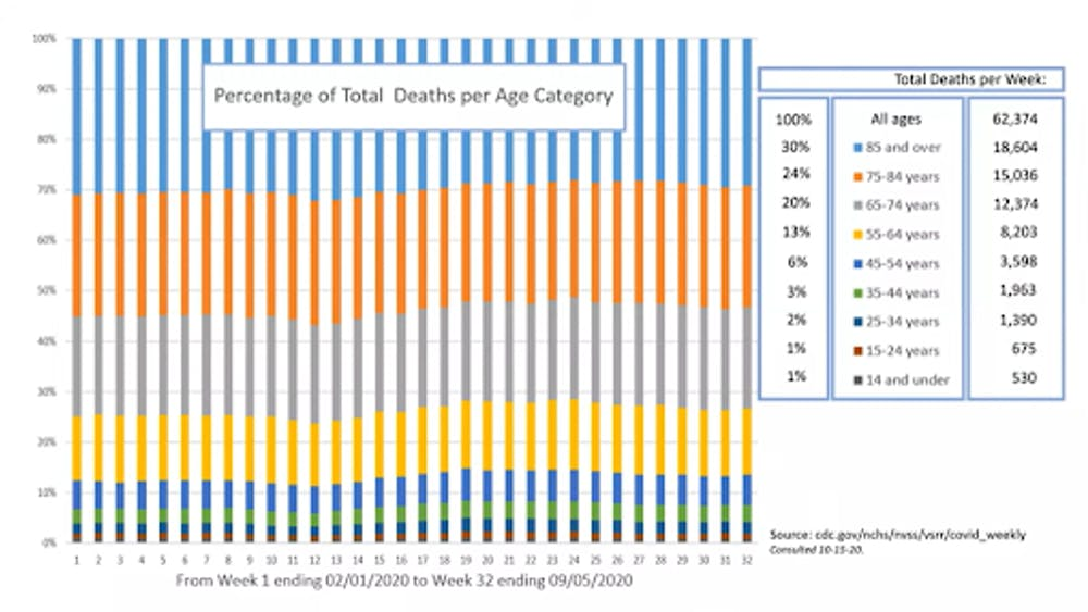 COURTESY OF GENEVIEVE BRIAND Figure 1.This graph shows deaths in each age group listed in the legend on the right as percentages of total deaths by all causes. Each column represents one week of data from Week 1 ending Feb 1 to Week 32 ending Sept 5.