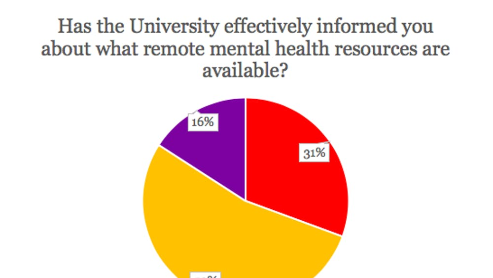 COURTESY OF KATY WILNER Hopkins students anonymously relayed information about their mental health, drug and alcohol use, and their thoughts about University resources.