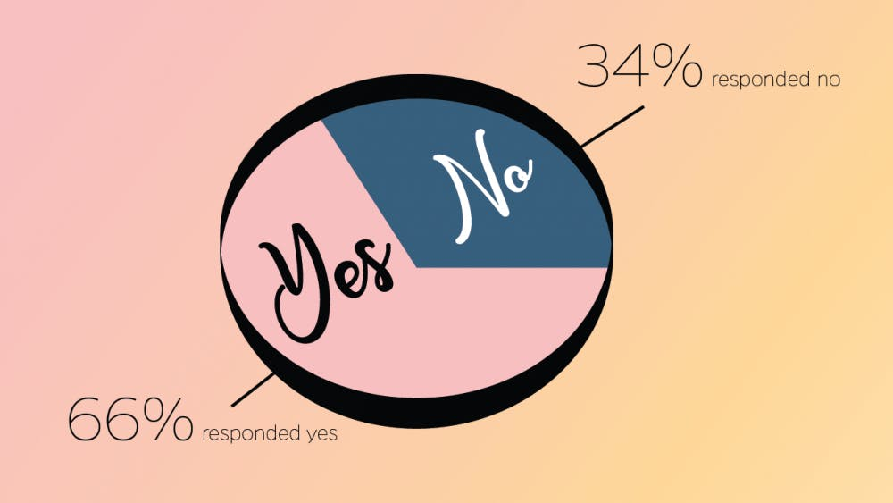400 students were surveyed for this infographic.