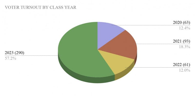 SKEWED VOTER TURNOUT: The Class of 2023 had the highest participation in the election, while the Class of 2022 had the lowest.