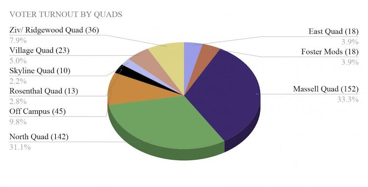 VOTER TURNOUT BY QUADS.jpg