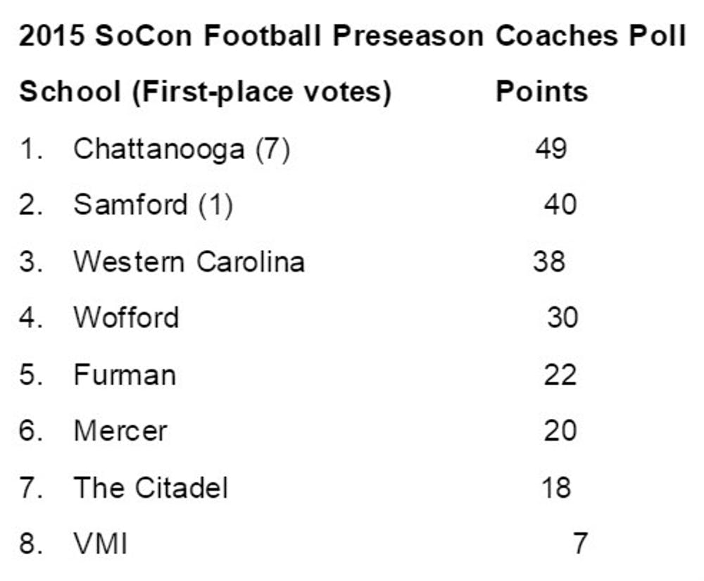 This poll from the Southern Conference has Mercer ranked sixth among other schools — something that the bears will strive to beat.