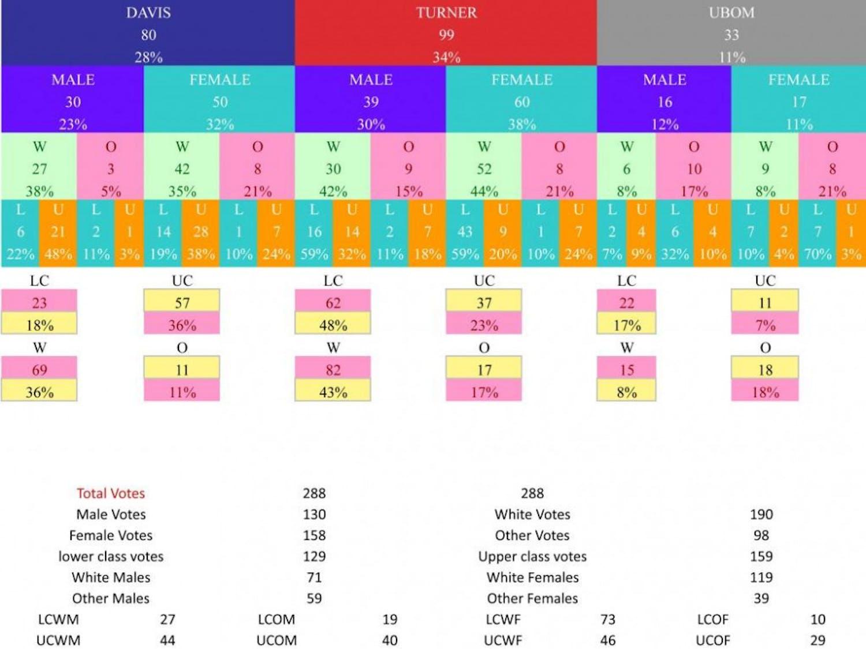 presidential-poll-Sheet1-1
